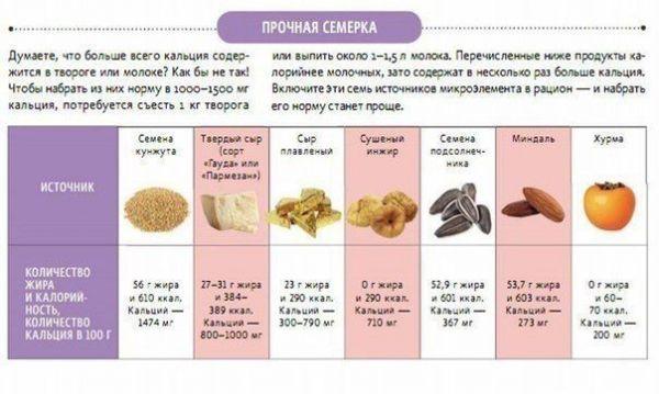 Диета на протеин для похудения